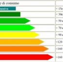 Risparmio energetico: il Consiglio dei Ministri ha approvato il decreto sull'etichetta energetica