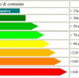Risparmio energetico: etichetta su tutti i prodotti che consumano energia