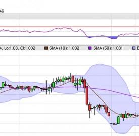 Forex, Grafico USD/CAD a 30 min con indicatori RSI e MACD e Banda di Bollinger