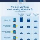I limiti delle tariffe UE in roaming