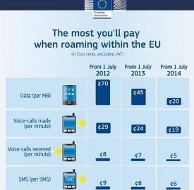 L'UE ha stabilito un tetto massimo per sms, dati e chiamate in roaming