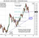 Analisi tecnica e previsione forex EUR/USD