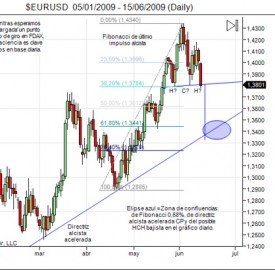 Previsione previo analisi tecnica e price action GBP/USD personale