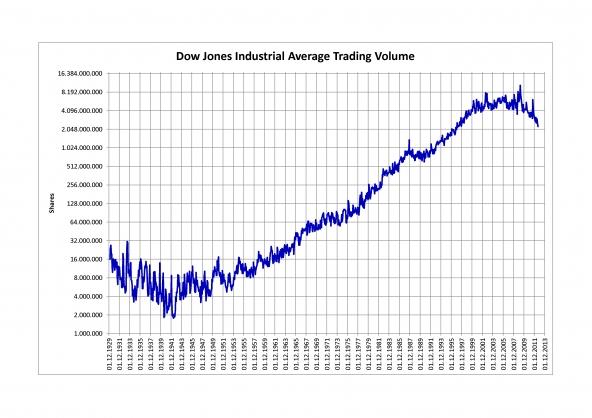 Il trading online di Degiro sul mercato italiano