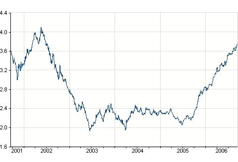 Mutui a tasso fisso nonostante il calo Euribor