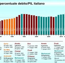 Debito pubblico: 13 miliardi nel Nord Est