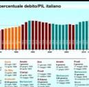 Prestiti a privati e alle imprese: secondo l'Istat mancano gli invrestimenti e il credito cala