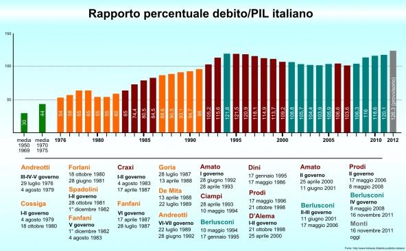 Prestiti a privati e imprese: per l'Istat il credito cala